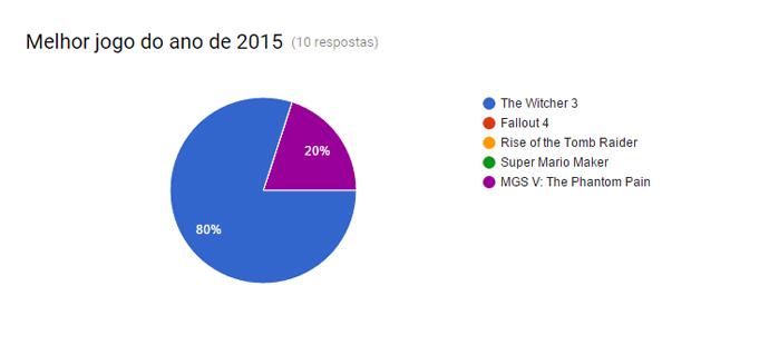 The Witcher 3 melhor de 2015