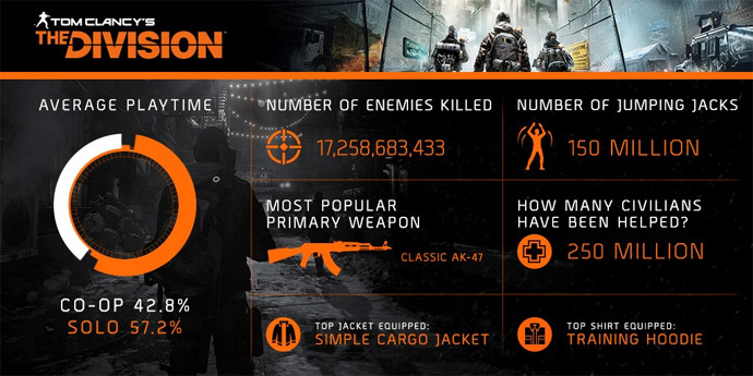 The Division - infográfico