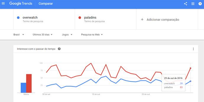 Paladins vs Overwatch